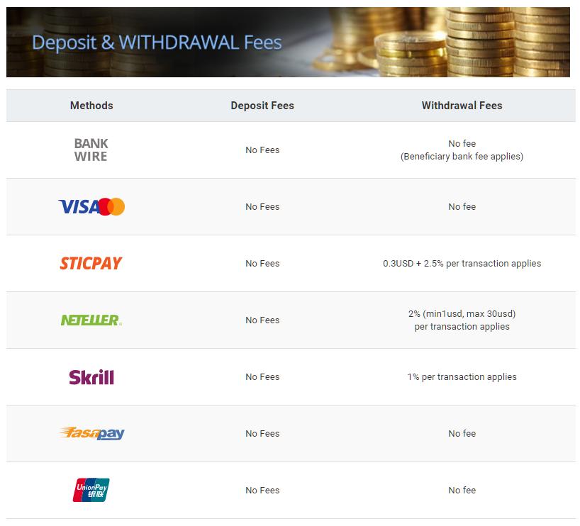 landfx-deposit-withdrawal-fee