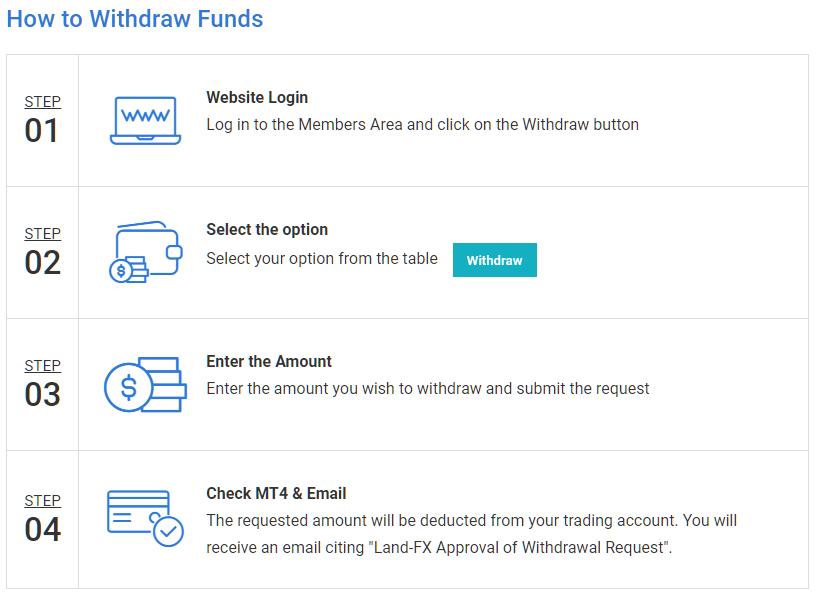 landfx-withdrawal
