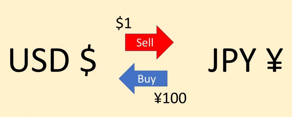 exchange between USD and JPY