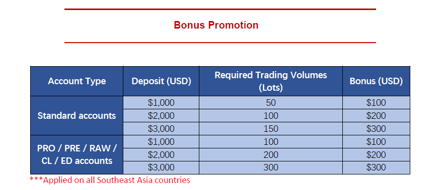 TMGM Trademax deposit bonus