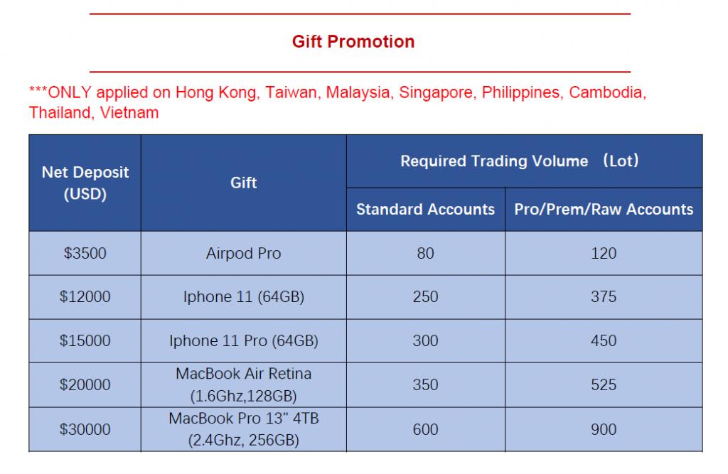 tmgm gift promotion