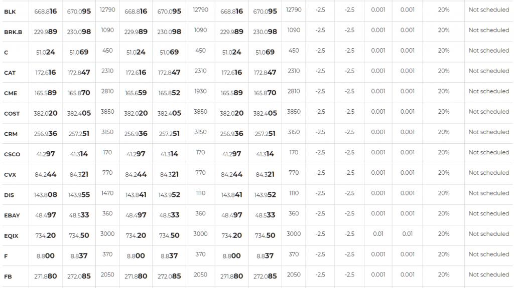 Axiory Stock CFDs list 2