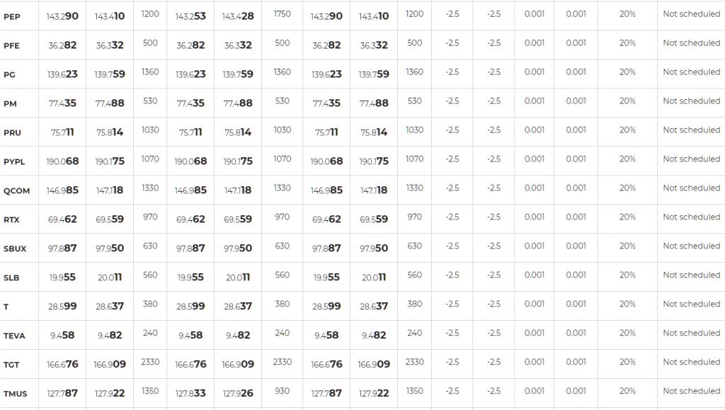 Axiory Stock CFDs list 5