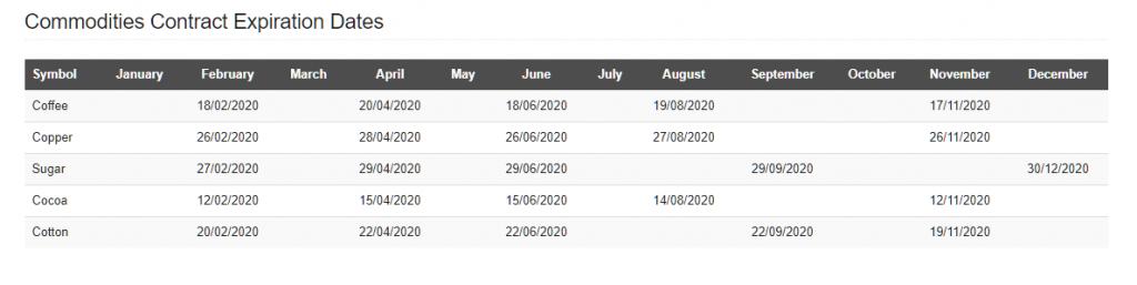 HotForex trading hours (commodities)