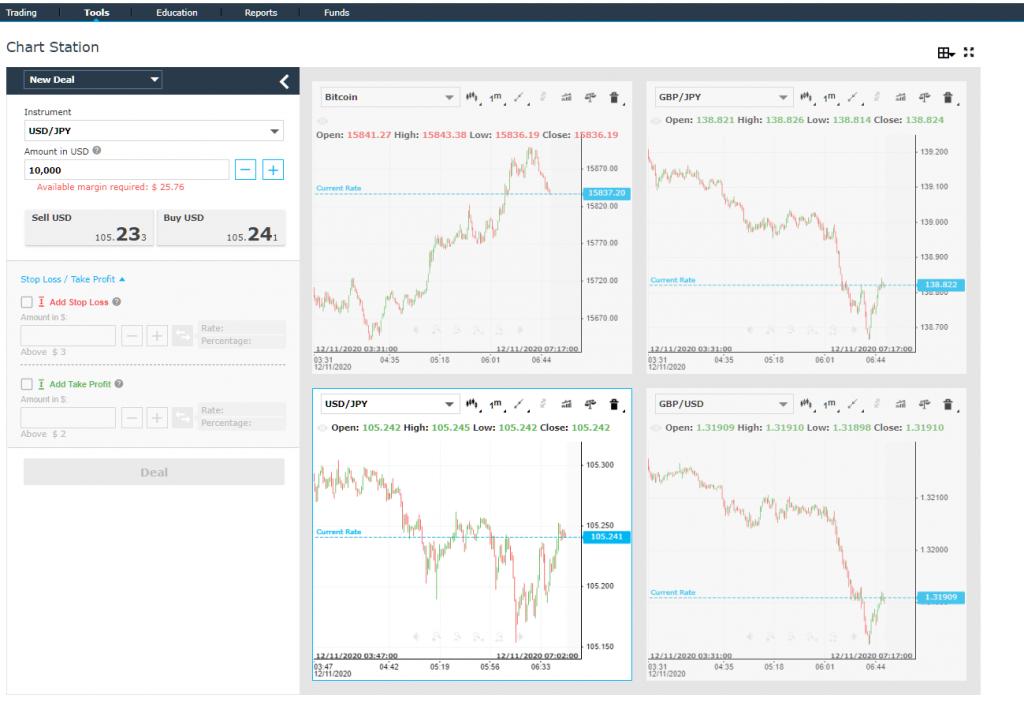 iforex web trading tool chart station