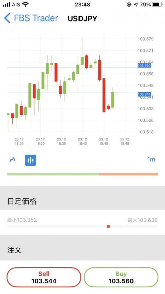 FBS Traderアプリ、注文画面