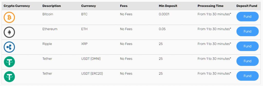 fxgt deposit method 2