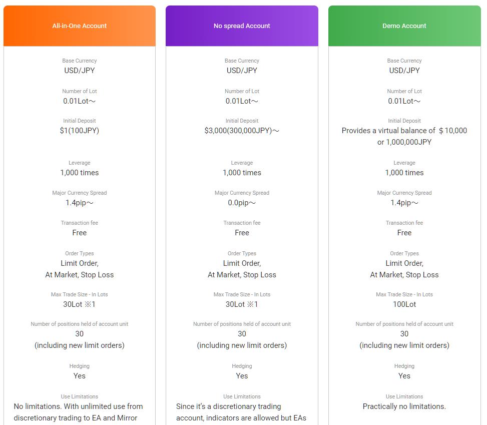 GEMFOREX demo account, account type comparison