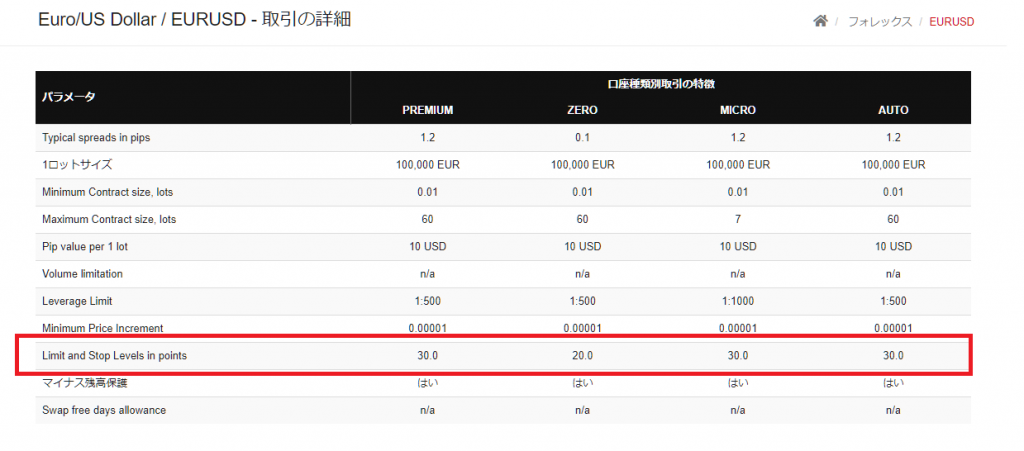 HotForexのストップレベル、公式サイトからの確認方法、取引の詳細画面