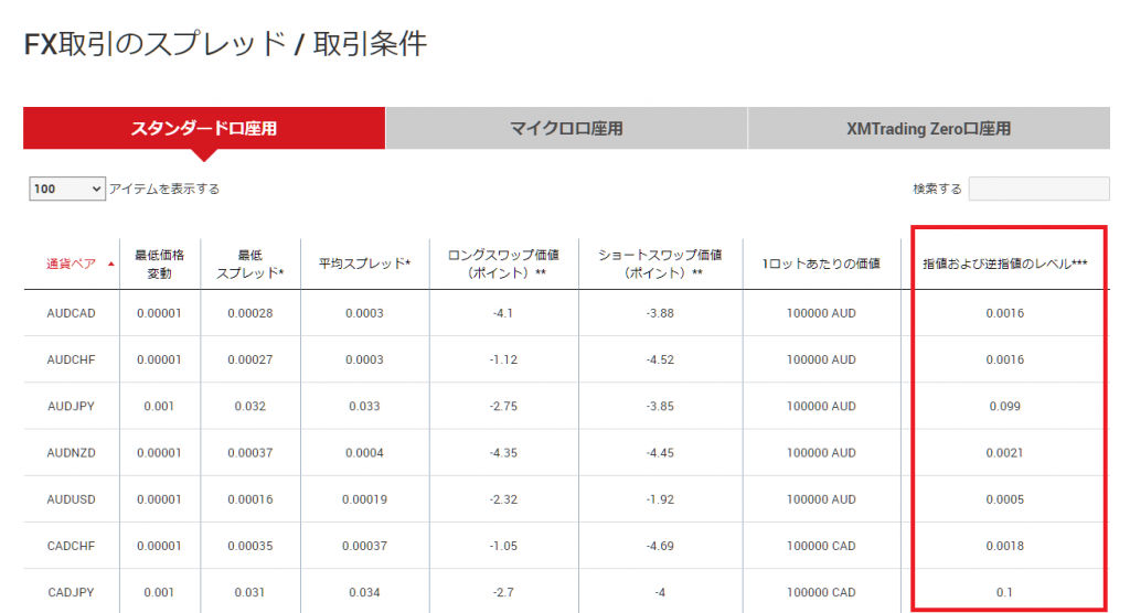 XMのストップレベル、ホームページからの確認方法、取引条件ページ