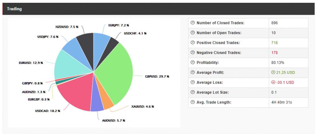 HotForex Copy Trading, trading