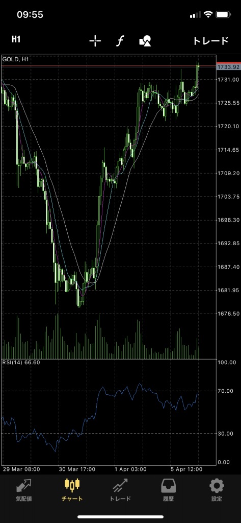XMの金(ゴールド)のトレード方法、スマホアプリ版MT4、チャートの表示