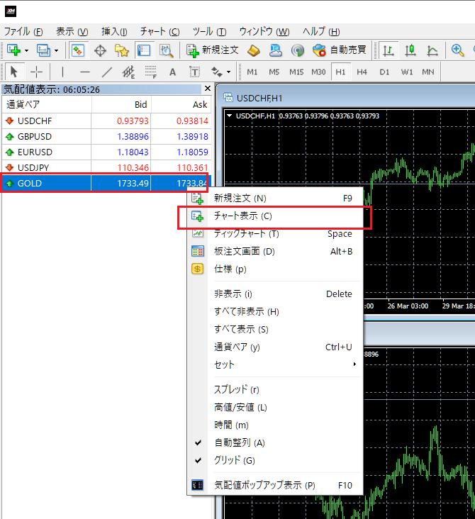 XMの金(ゴールド)のトレード方法、PC版MT4、チャートの表示
