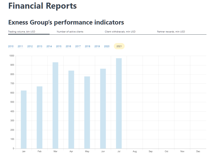 Exness Financial Report